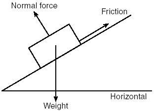 Applied Mechanics的題目其實就是Physics的應用計算